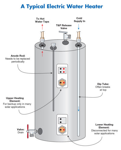 electric water heater diagram parts